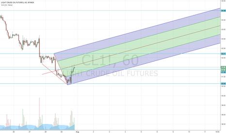 CL1!: crude oil signal