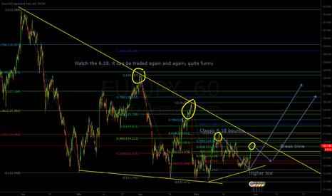 EURJPY: EUR/JPY Possible break