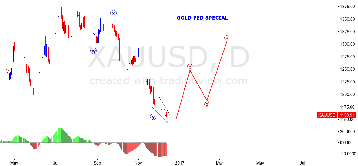 XAUUSD - GOLD FED SPECIAL