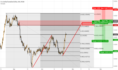 USDCAD: Possible Gartley USD/CAD H4