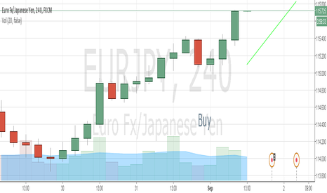 EURJPY: See this idea