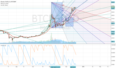 BTCUSD: Distribution in progress