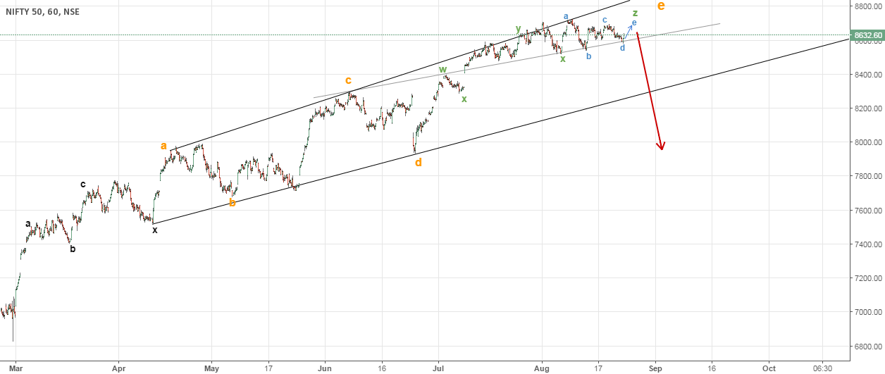 Complex e-wave (Nifty on its verge of collapse)