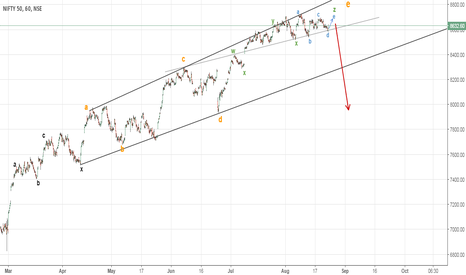 NIFTY: Complex e-wave (Nifty on its verge of collapse)
