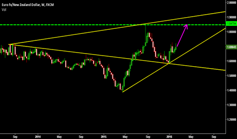 EURNZD: EURNZD BULLISH WEEK AHEAD NICE BUY!