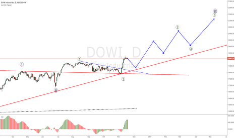 DOWI: DOWI retracement expected