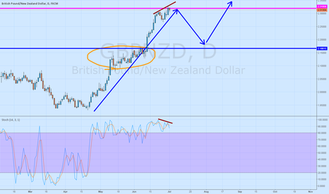 GBPNZD: GBPNZD  correction soon