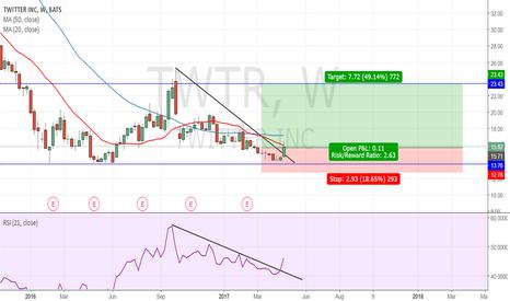 TWTR: TWTR : Fort potentiel de hausse
