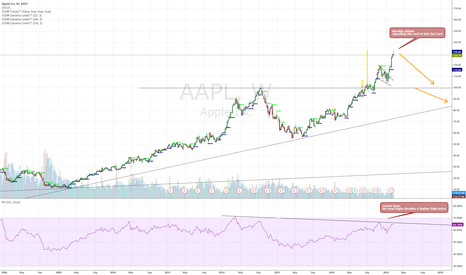 AAPL: Who in the right mind is buying Apple here?