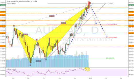 AUDCAD: AUDCAD: Completed Bearish Crab Pattern on Daily