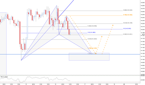 GBPJPY: GBPJPY / 1HR / BAT PATTERN