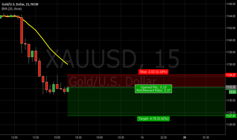 XAUUSD: Possible continue SHORT GOLD