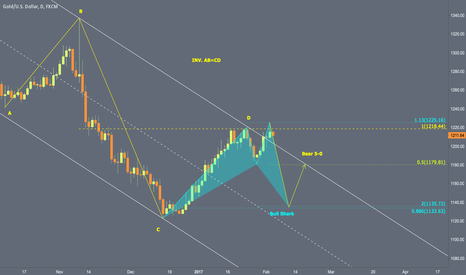 XAUUSD: Bearish short term