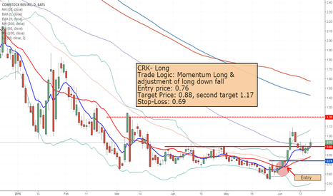 CRK: CRK- 35% Profit in 3 days!!! (Position open)