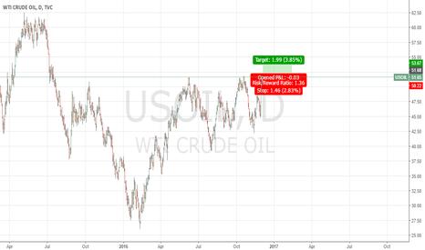USOIL: Crude Oil Day chart LONG