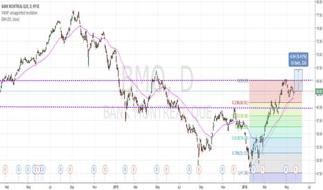 BMO: BMO (Long) - Pullback & Upward Trend Continuation