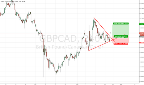 GBPCAD: Long GPB/CAD at Nice Triangle Breakout