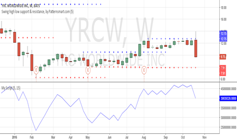 YRCW: Failed to break through the resistance formed by last swing high