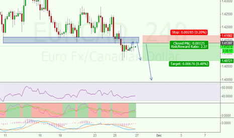 EURCAD: EURCAD is Structural resistance