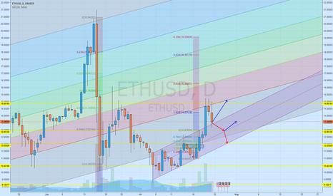 ETHUSD: ETHUSD Kraken - uncertainty on the market