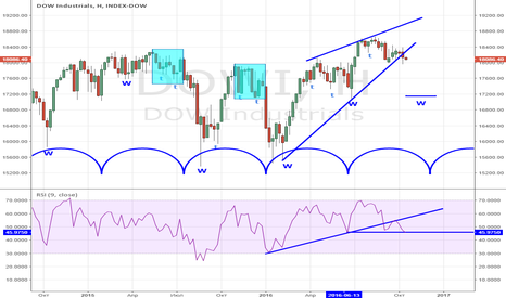 DOWI: DOW RSI WEEKLY TREND IS OVER!