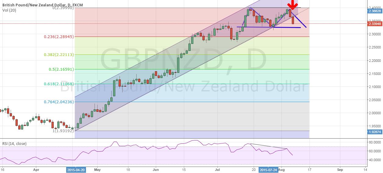 GBP NZD SHORT