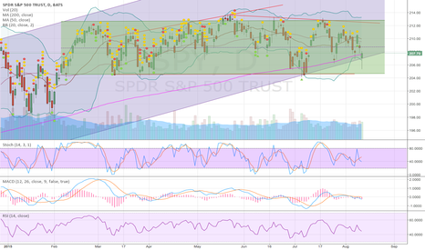 SPY: SPY clawing to stay in bull channel