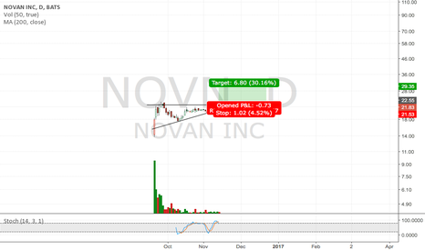 NOVN: Strong chart formation in young pharm company.