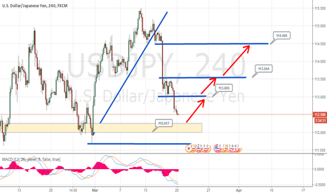 USDJPY: LONG FROM 112.017, WAIT AND SEE