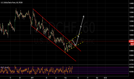 USDCHF: buy the breakout!