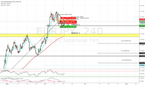 EURJPY: EUR/JPY OFFERING COMPELLING SHORT OPPORTUNITY