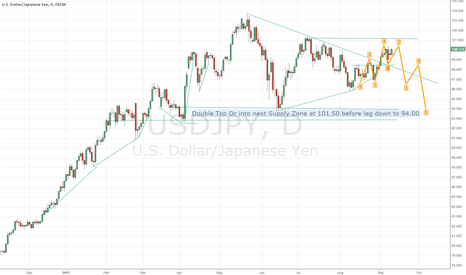 USDJPY: Double Top USDJPY: 100.20-50