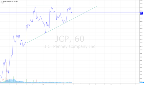 JCP: $JCP forming a serious bullish flag. Get long