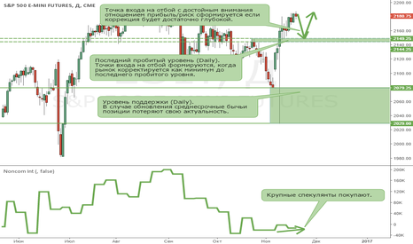 ES1!: S&P500.  Точка входа на отбой появится после коррекции на Daily