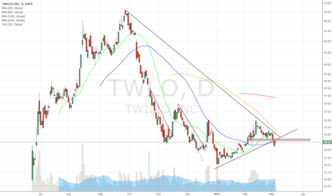 TWLO: previous support now resistance