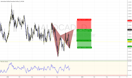 AUDCAD: AUDCAD --> Possible Bearish Gartley Pattern
