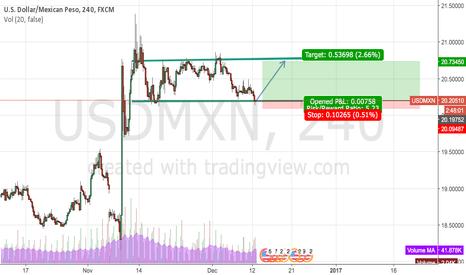 USDMXN: Lateral market