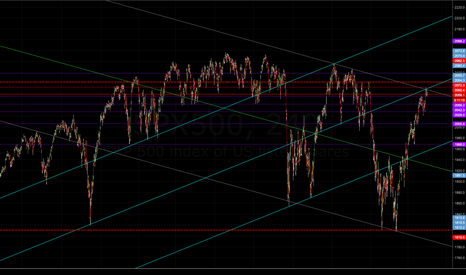 SPX500: SPX market correction outline