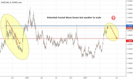 EURCAD: eur/cad daily chart