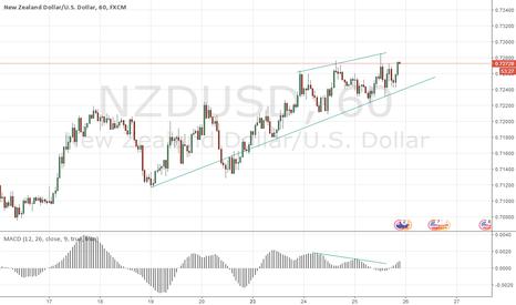 NZDUSD: Esperar rompimiento de LThttps://es.tradingview.com/chart/AMssib