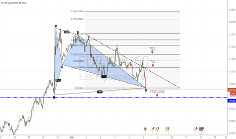 EURJPY: Buying opportunity, Bat Pattern