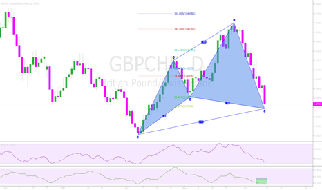 GBPCHF: GBPCHF - Perfect Cypher