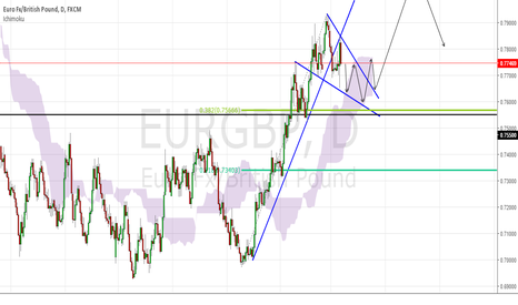 EURGBP: This is my setup for...