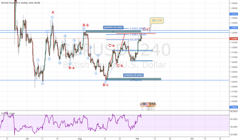 GBPUSD: GBPUSD WAVE C COMPLETED?