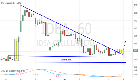 IDEA: IDEA - CONSOLIDATION BREAKOUT