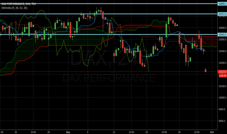 DAX: Bearish trend confirmed in 4h timeframe in #ichimoku