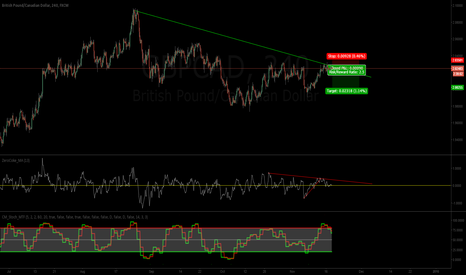 GBPCAD: CAD pushing GBP lower