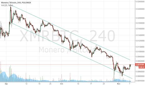 XMRBTC: XMR trendline