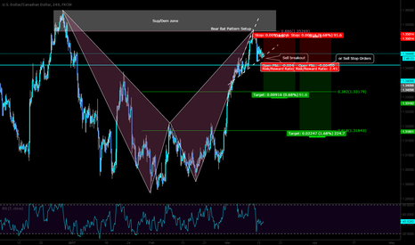 USDCAD: Short opportunity here on the USDCAD