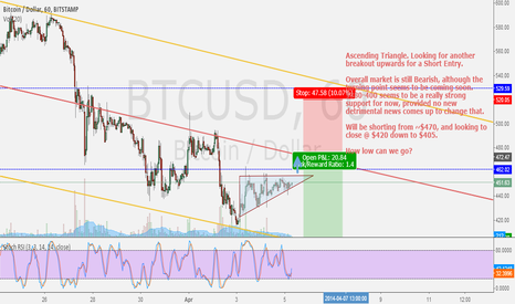 BTCUSD: Ascending Triangle: Looking for breakout upwards for Short Entry